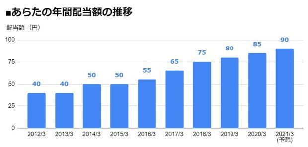 あらた(2733)の年間配当額の推移
