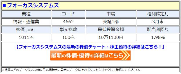 フォーカスシステムズ(4662)の株価