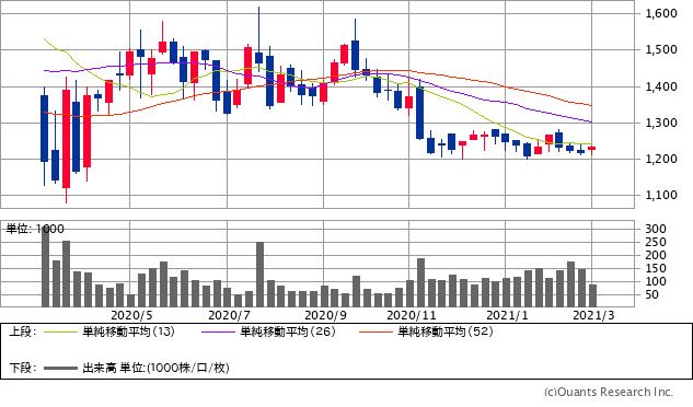 IDホールディングス(4709)チャート/週足・1年