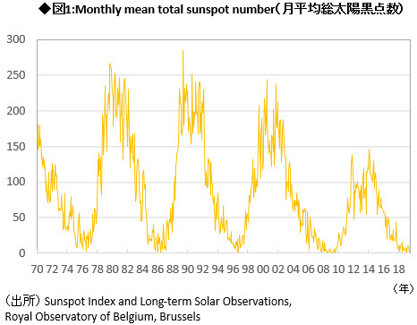 図1:Monthly mean total sunspot number(月平均総太陽黒点数)