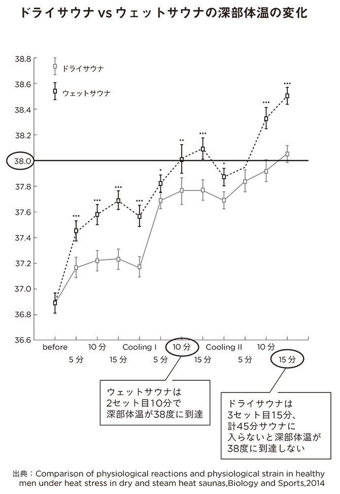 【サウナの科学】<br />ドライサウナは<br />体が温まりにくい<br />って本当?