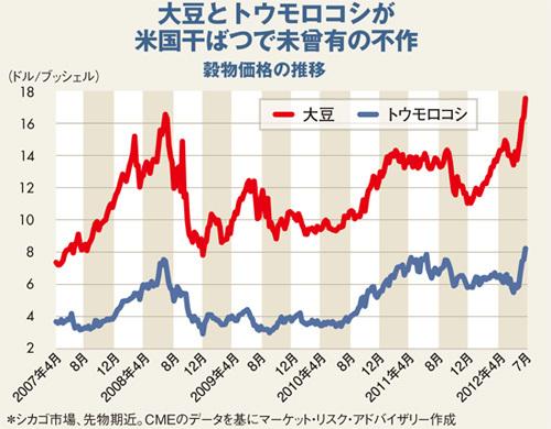 穀物価格急騰、最高値更新で<br />2008年の悪夢再来の恐れ