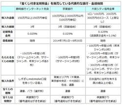 7億円当選者も出た「宝くじ付き定期預金」