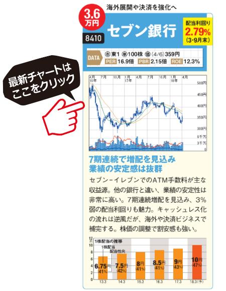 セブン銀行の最新チャートはこちら!