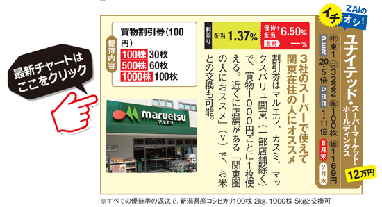 桐谷さん&優待ブロガーがおすすめのユナイテッド・スーパーマーケット・ホールディングス(3222)の最新チャートはこちら!