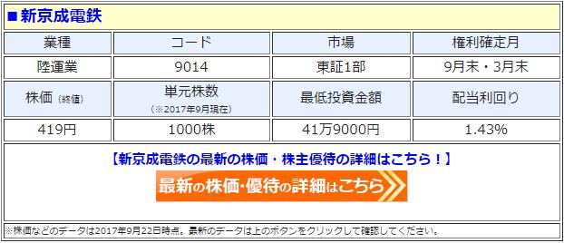 新京成電鉄の最新の株価