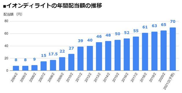 イオンディライト(9787)の年間配当額の推移
