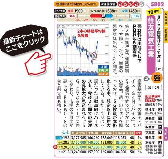 住友電気工業の最新株価はこちら!