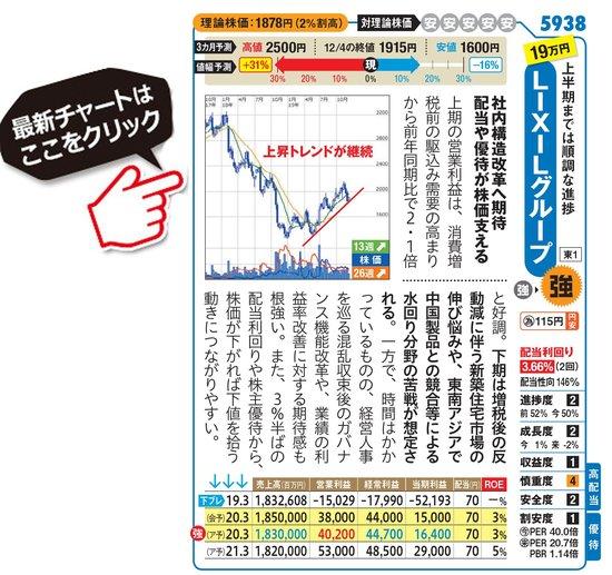 LIXILグループの最新株価はこちら!
