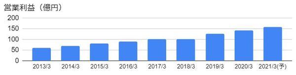 エレコム(6750)の営業利益の推移