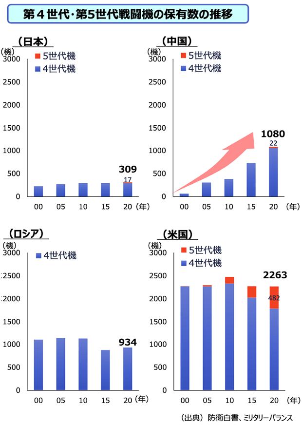 第4世代・第5世代戦闘機の保有数の推移・グラフ