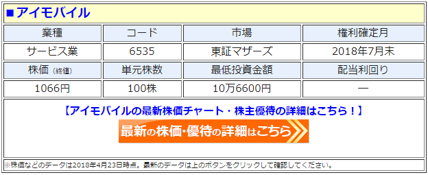 アイモバイル(6535)の最新の株価