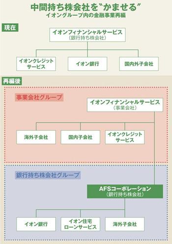 イオン フィナンシャル サービス 株式 会社