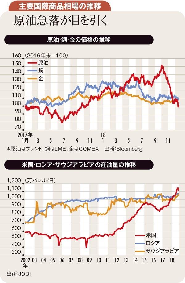 主要国際商品相場の推移