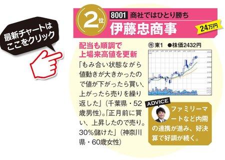 伊藤忠商事の最新株価はこちら!