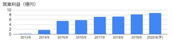 PCIホールディングス(3918)の営業利益の推移