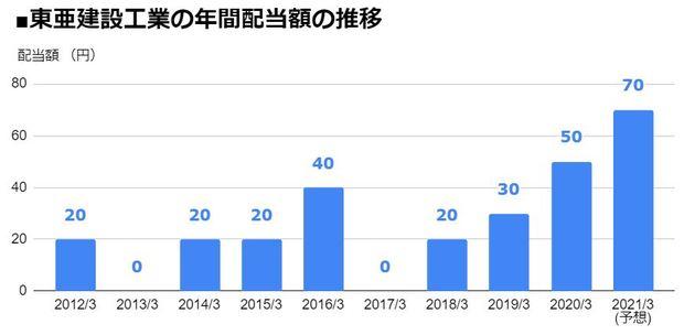 東亜建設工業(1885)の年間配当額の推移