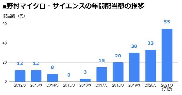 野村マイクロ・サイエンス(6254)の年間配当額の推移