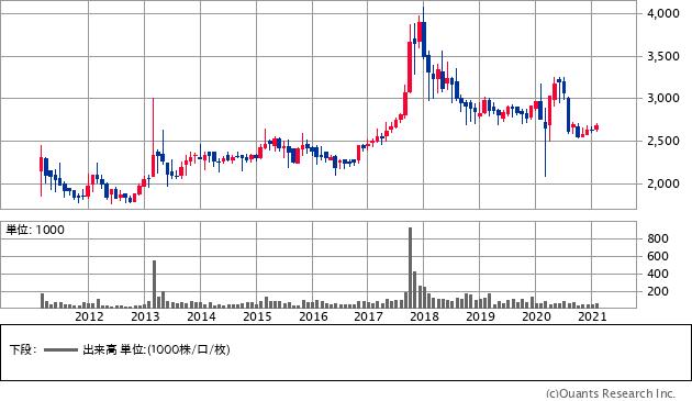 日本石油輸送(9074)の株価チャート