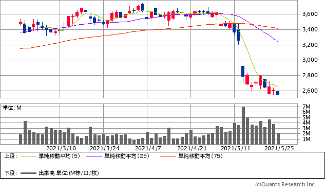 ネクソン(3659)チャート/日足・3カ月