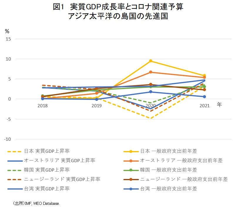 図1実質GDP成長率とコロナ関連予算