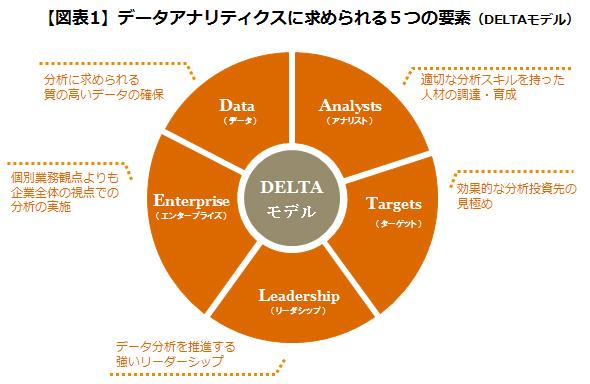 人事データ活用で<br />結果を出すための5つの要点(前編)
