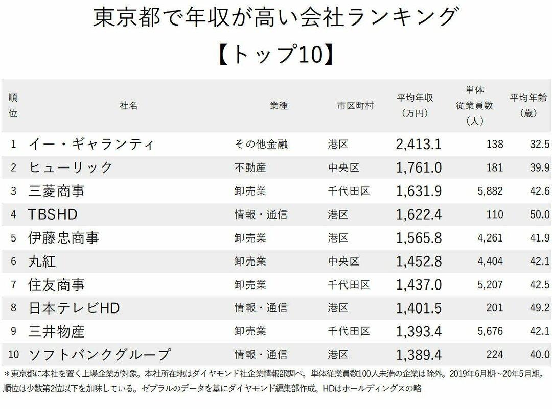 図版:東京都で年収が高い会社ランキング上位10社