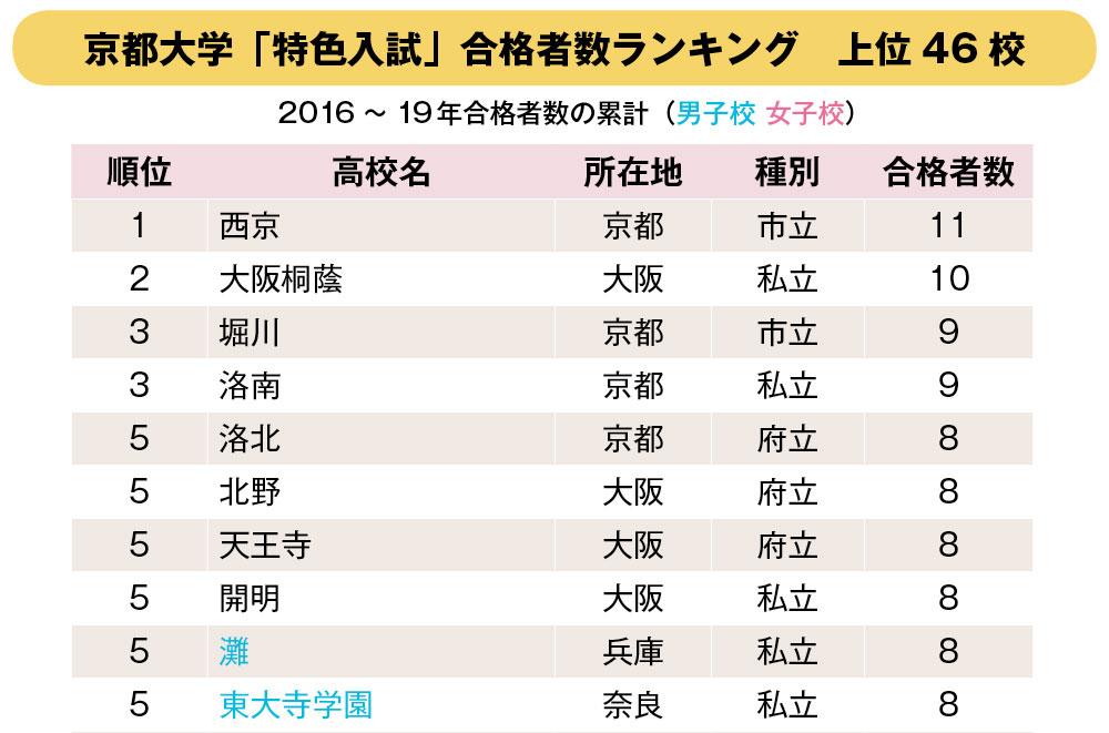 京都大学「特色入試」合格者数ランキング 上位10校