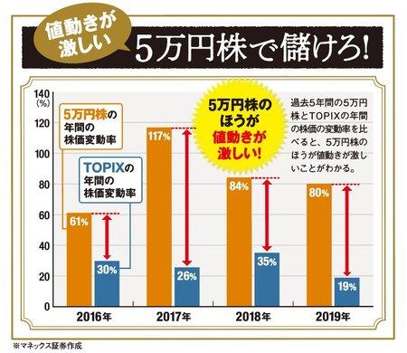 5万円株は値動きが激しい!