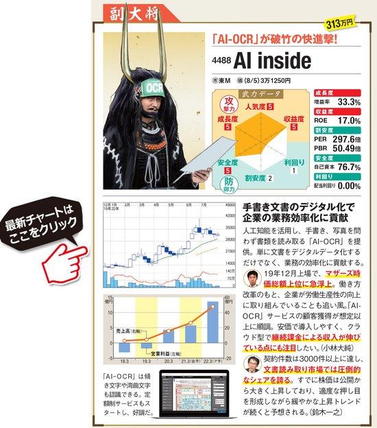 AI insideの最新株価はこちら!