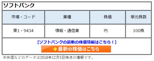 ソフトバンク 株価 9434