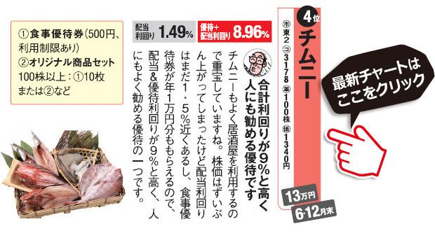 桐谷さんチョイスの株主優待!チムニー(3178)はオリジナル商品セットをもらえるのが特徴。チムニー(3178)の最新株価チャートはこちら!(SBI証券の株価チャート画面に遷移します)
