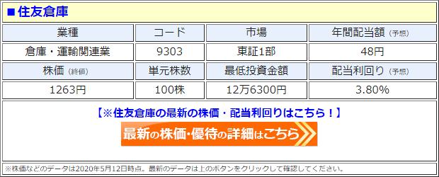 住友倉庫(9303)の株価