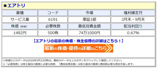 エアトリの最新株価はこちら!