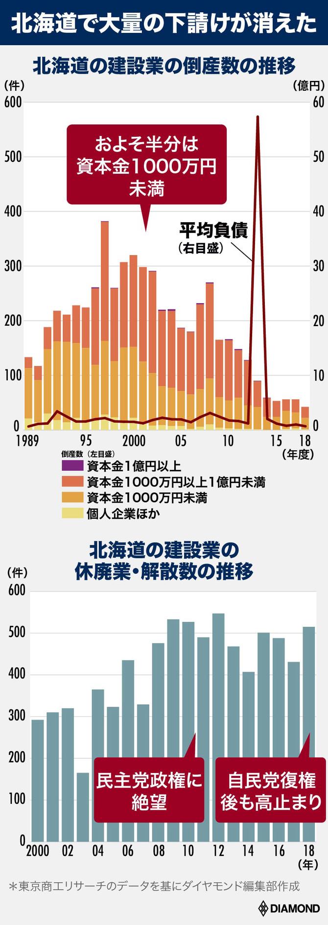 北海道の建設業の倒産数の推移