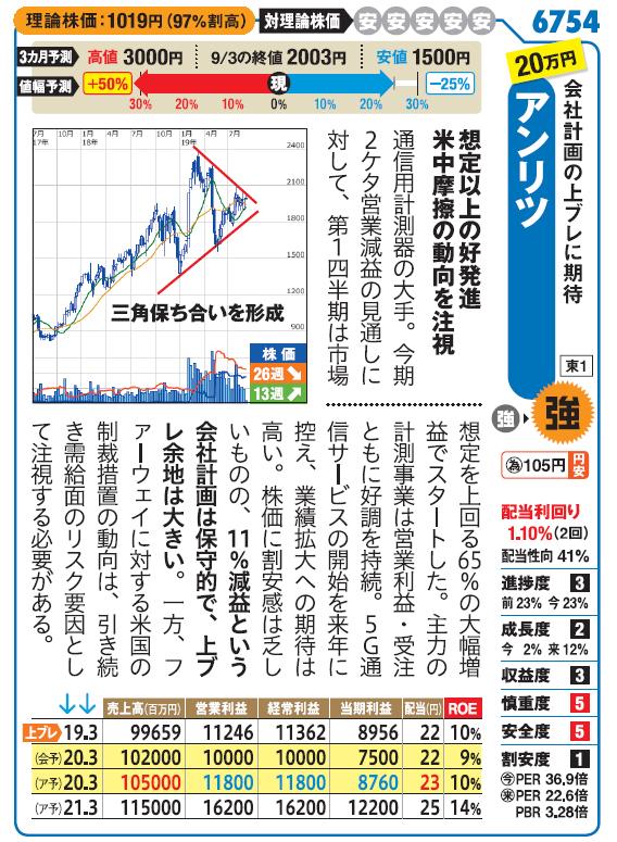 掲示板 アンリツ 株価