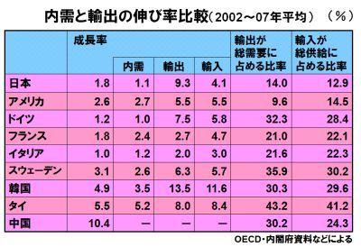 """""""輸出が大好きな日本人""""が自覚できない欠落"""
