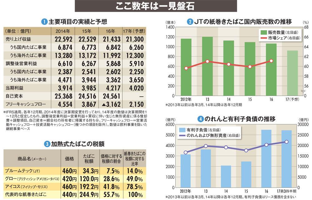 【JT】加熱式たばこに出遅れた国内 M&Aも減速で抱える内憂外患