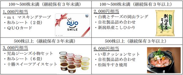 萩原工業の株主優待品