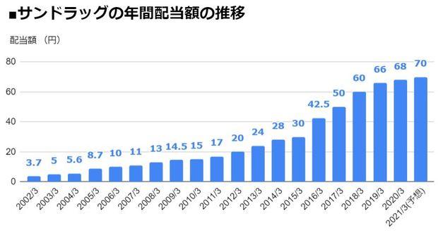 サンドラッグ(9989)の年間配当額の推移
