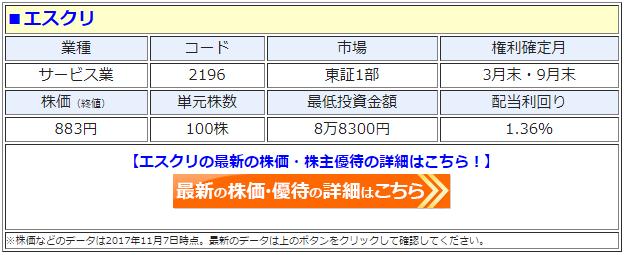 エスクリ(2196)の最新の株価