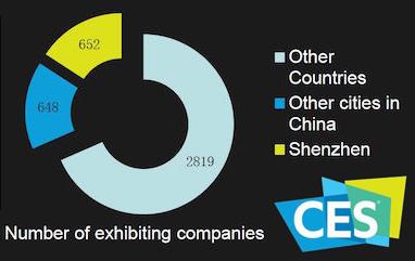 CESの出展者の比率