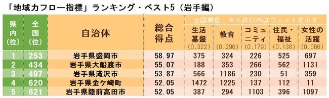 「地域力フロー指標」ランキング・ベスト5(岩手県編)