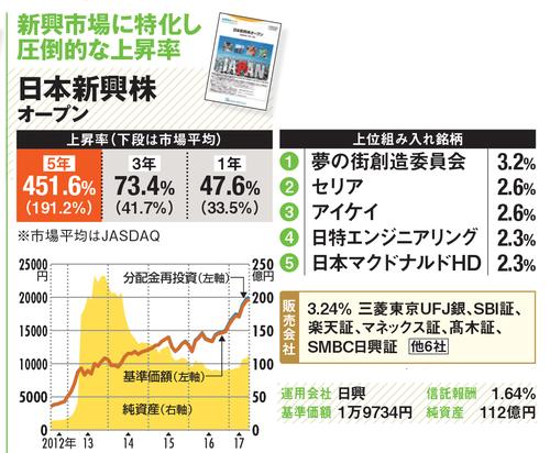 日本新興株オープンの詳細