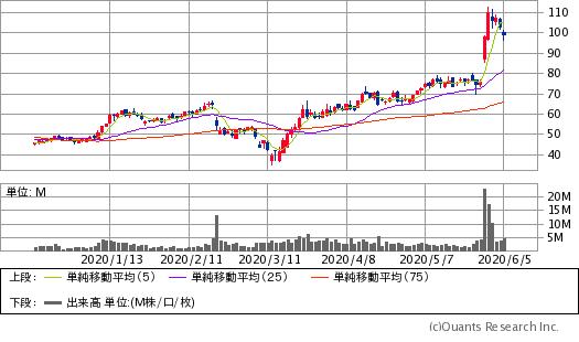 ズィースケーラー(ZS)チャート/日足・6カ月