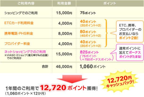 VIASOカード(ビアソカード)なら1年間の利用で12720円キャッシュバック!申し込みはこちら