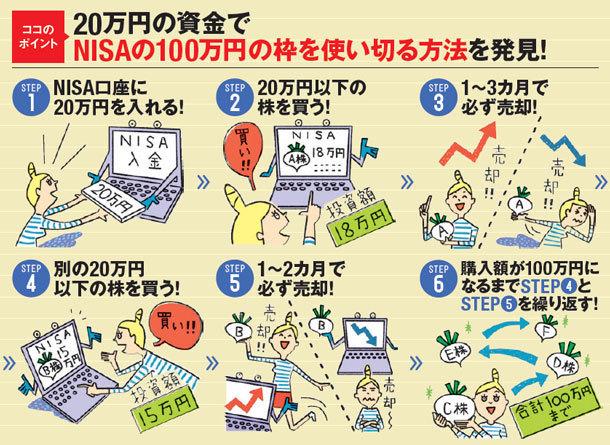 20万円の資金でNISAの100万円の枠を使い切る方法を発見!