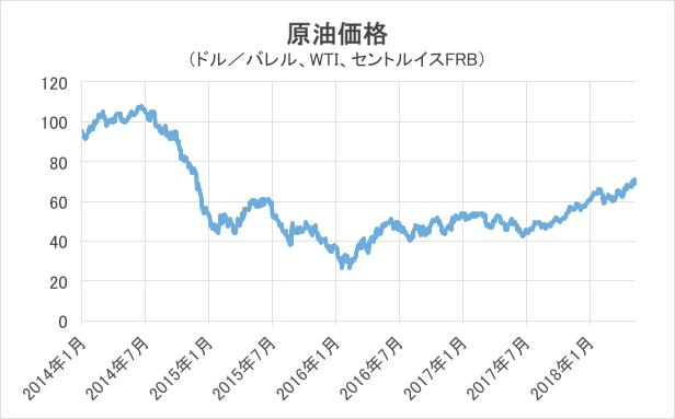 原油価格グラフ