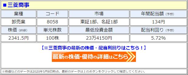 三菱商事(8058)の株価