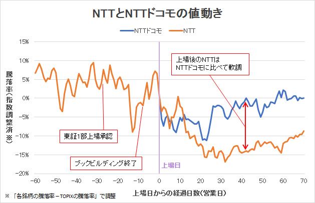 NTTとNTTドコモの値動き
